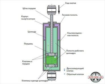 👍👍Неисправные амортизаторы крайне негативно влияют как на безопаснос в Лебединовка
