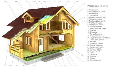 Строительство домов под заказ по в Бишкек