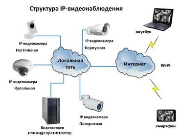 1.Установка видеонаблюдения в доме офисе даче и тп 2 подключение к