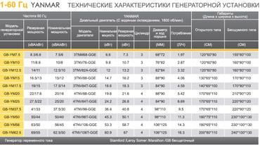 Генераторная установка YANMAR 1-60 Гц в Бишкек