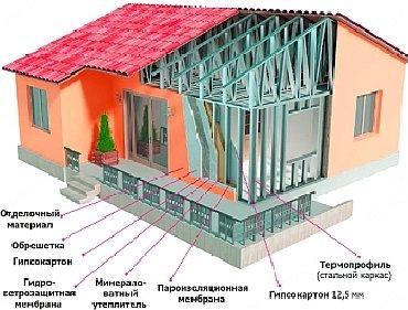 сборные гаражи в Кыргызстан: Метало каркас. Дома гаражи склады и многое другое!