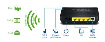 Modemlerin sazlanmasi prosifkasi guclendirilmesi tez tez iten wifi в Баку
