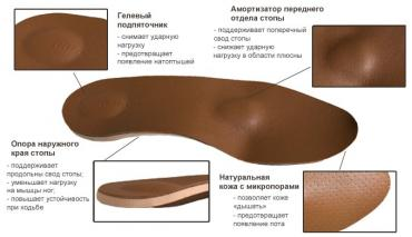 Супинаторы № 4245645  Стельки ортопедические(специализированные) от п