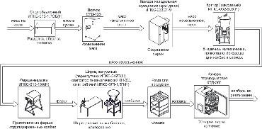 Оборудование находится в РФ. расчет в в Бишкек