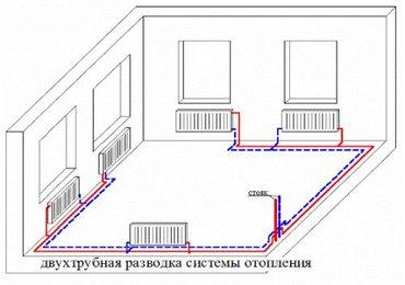 Система отопления под ключ  в Бишкек