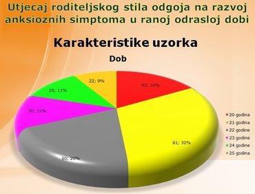 Statistika i statistička obrada podataka u SPSS, AMOS, nVivo, Excel i