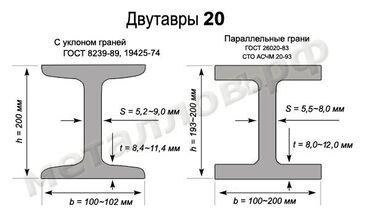 Металлопрокат, швеллеры - Бишкек: Металлопрокат, Металлопрофиль, Швеллеры | Гарантия