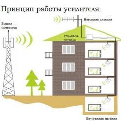 GSM репитер GSM990 применяется для в Бишкек