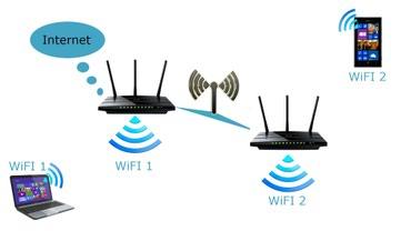 Расширяем уровень сигнала Wi-Fi на весь дом или офис Оказываем весь в Бишкек