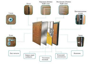 Обналички на окна - Кыргызстан: Премиум класс Детали дверей:1. Каркас -