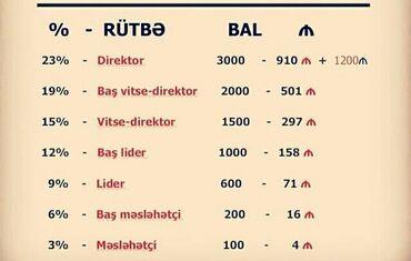 faberlic - Azərbaycan: Faberlic Maaş cedveli