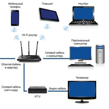 Настройка wi-fi, ТВ, Интернета jet, megaline, homeline, aknet, saima, в Бишкек