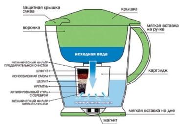 фильтры для очистки воды аквафор в Кыргызстан: Фильтр кувшин «Водолей» доя доочестки водопроводной воды