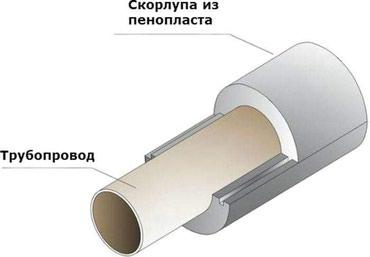 Область применения теплоизоляционных в Бишкек