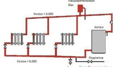 Отопление - Кыргызстан: Установка батарей, Демонтаж отопления, Замена отопительных приборов | Монтаж, Гарантия, Демонтаж