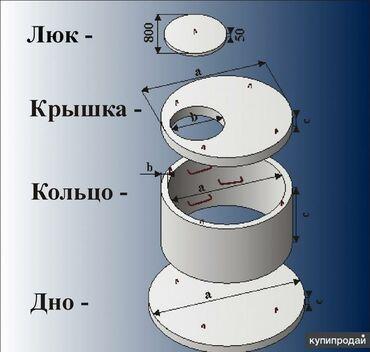 Кольца, Септики, Канализация | Гарантия