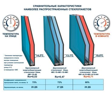 подоконники бишкек in Кыргызстан | ОКНА: Пластиковые окна в Бишкеке Лучшие окна Качественные окна Окна на зака