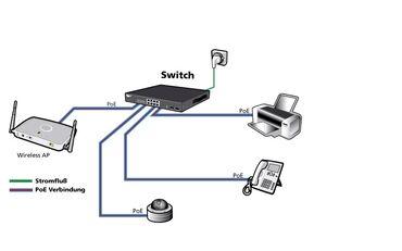серверы 13 в Кыргызстан: All8808PoE Ethernet Switch.Со встроенныйм сетевым доступомВ наличии -5