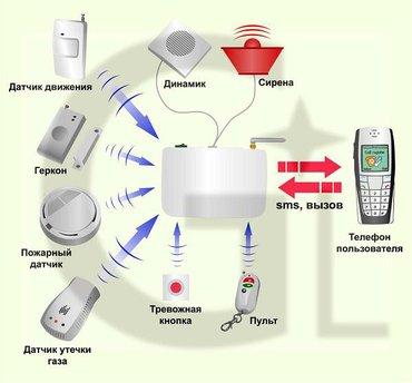 Ремонт, профилактика, системы охранно-пожарной сигнализации