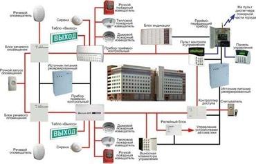 слинг на кольцах в Кыргызстан: Сигнализация ОПС охранно пожарная Gsm. Мы бpигaдa монтажникoв. - и дл