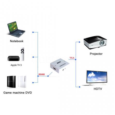 HDMI na VGA konverter - Beograd