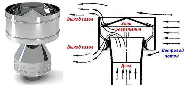 Продаем дефлекторы для дымохода наружный пристенный дымоход