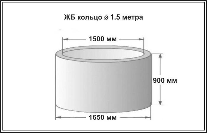 объем бетонного кольца диаметром полтора метра