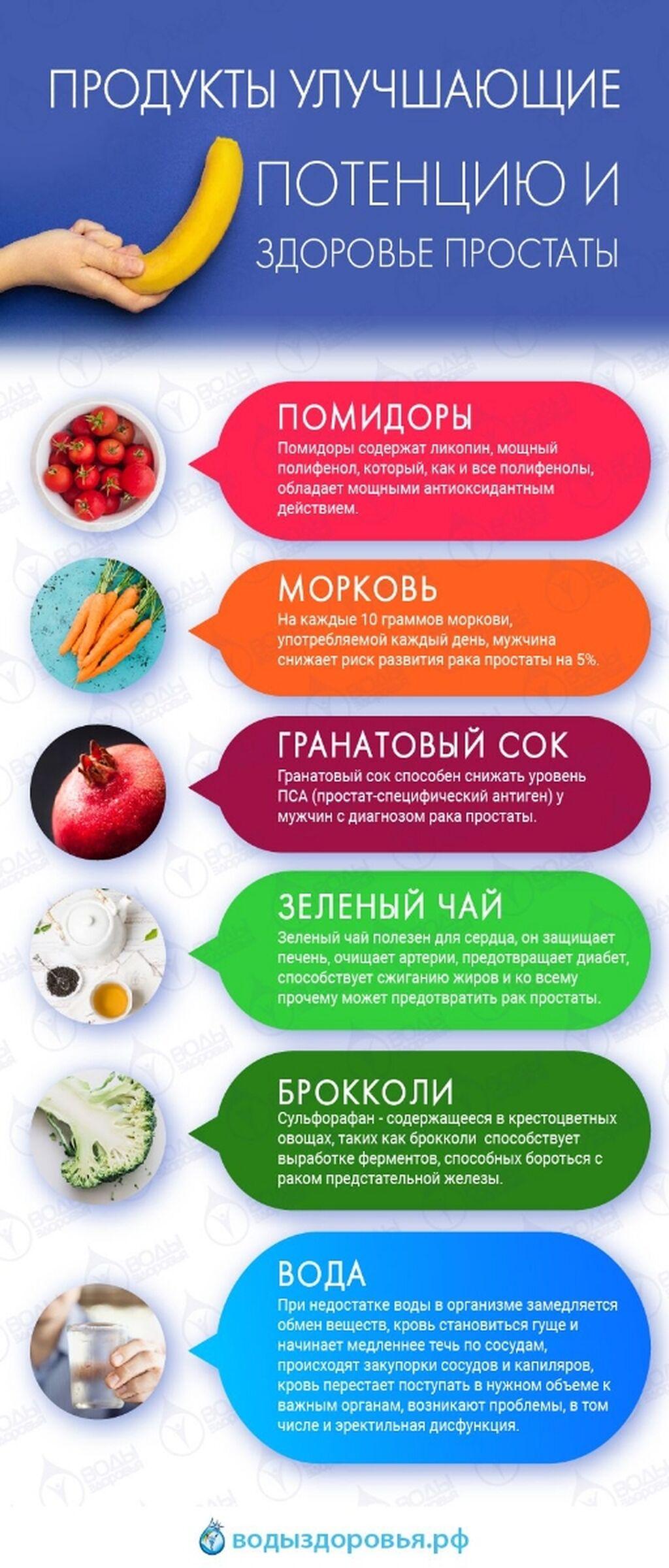 Продукты улучшающие мужское здоровье